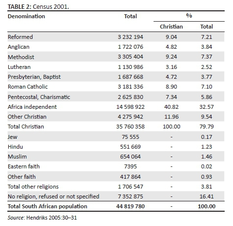 South African religious demography: The 2013 General