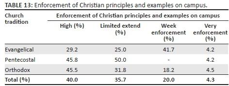 examples of biblical principles
