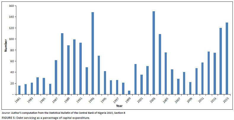 On the meaning of Ribā [interest] and its effect on the Nigerian economy