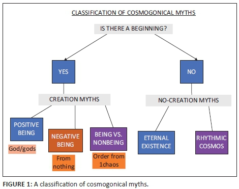 Cosmic metaphysics: Being versus Becoming in cosmology and