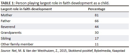 fowlers stages of faith development examples