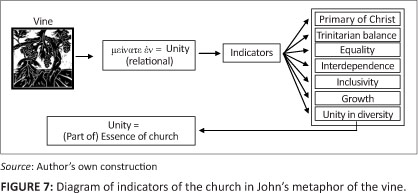 Indicators of the church in John's metaphor of the vine