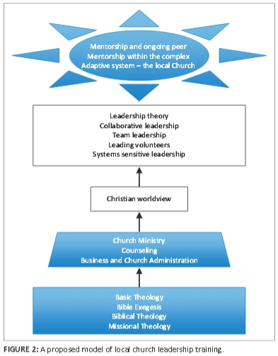 leadership and complex adaptive systems essay Leadership, complex adaptive systems, and equivocality: the role of managers in emergent change.