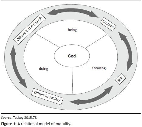 The role of relationship in moral formation: An analysis of