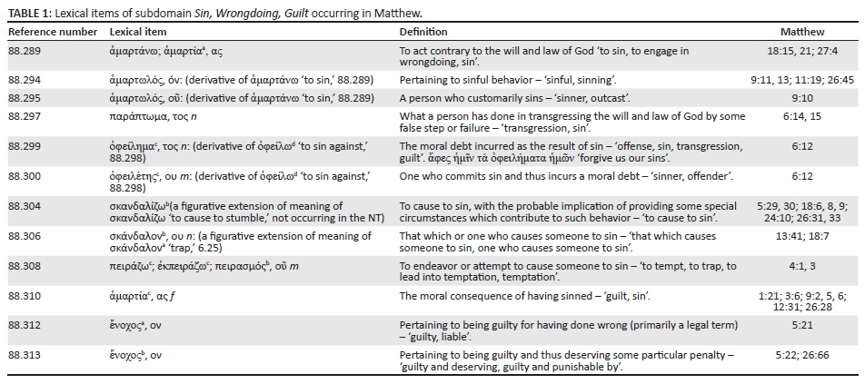Or Behaviour Transgress Matthews Understanding Of The Law But Rather On Sin As A Concept It Is Not Lexical Semantic Study Terms