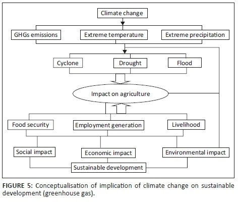 The implications of population growth and climate change on