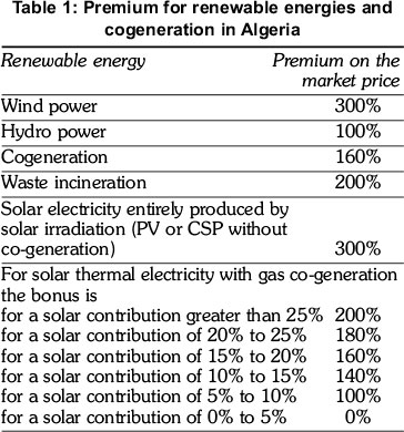 Evaluation Of Feed In Tariff Schemes In African Countries