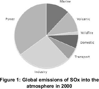Sox Emissions From Natural Gas