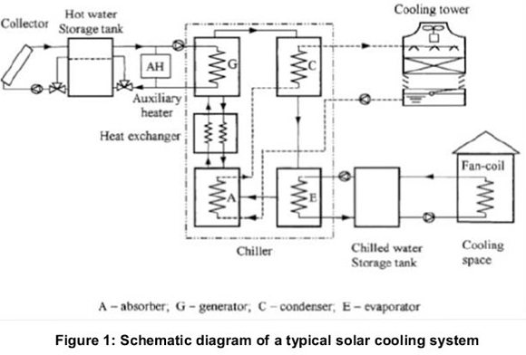 Operational evaluation of the performance of a solar powered ... on