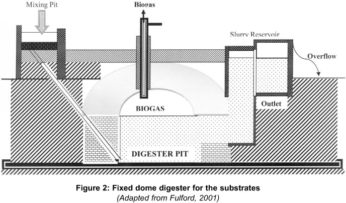 figure 2 shows the fixed dome digester design for the cow dung chicken manure and human excreta fixed dome plants were chosen because they can last for - Home Biogas System Design