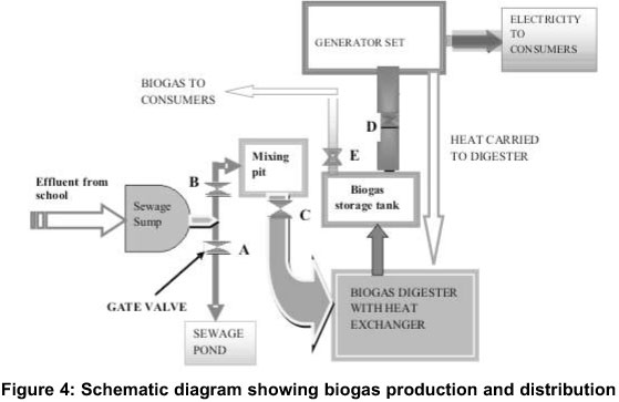 when the desired mixture is obtained gate c is opened and the sludge then enters the dome digester the biogas is produced in the biogas digester by - Home Biogas System Design