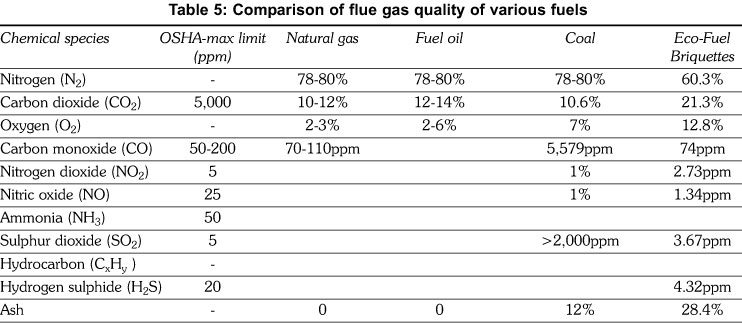 Emissions Analysis From Combustion Of Eco Fuel Briquettes
