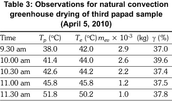 Image Result For Convective Heat Transfer Coefficient Of Air