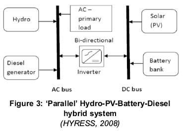 Considerations For A Sustainable Hybrid Mini Grid System A Case For Wanale Village Uganda