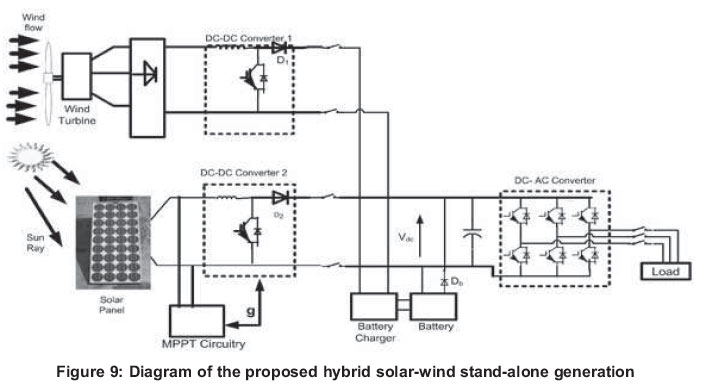 Use Of Hybrid Solar Wind Energy Generation For Remote Area