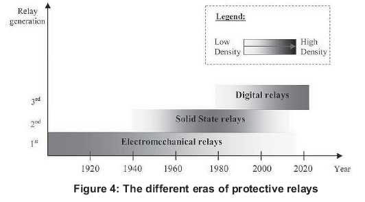 A review on protective relays' developments and trends