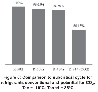 General aspects of carbon dioxide as a refrigerant