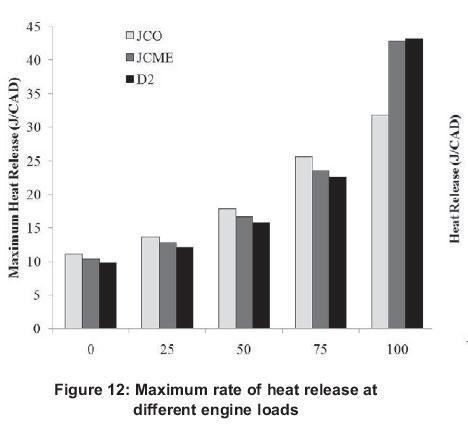 Investigation of fuel properties and engine analysis of Jatropha