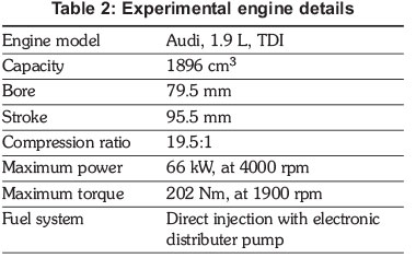 Investigation of fuel properties and engine analysis of