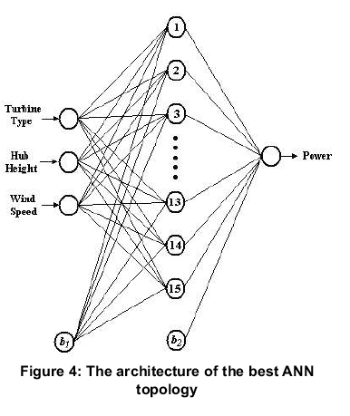 Ann Based Evaluation Of Wind Power Generation A Case Study In