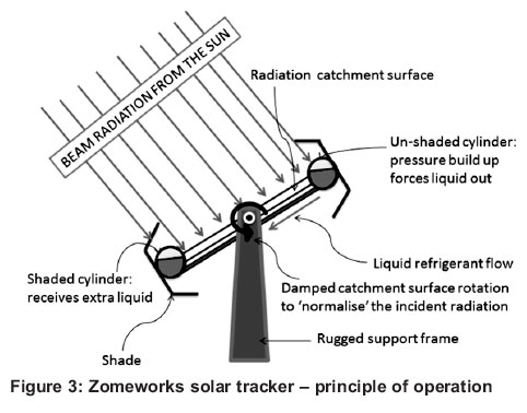 Are Solar Tracking Technologies Feasible For Domestic