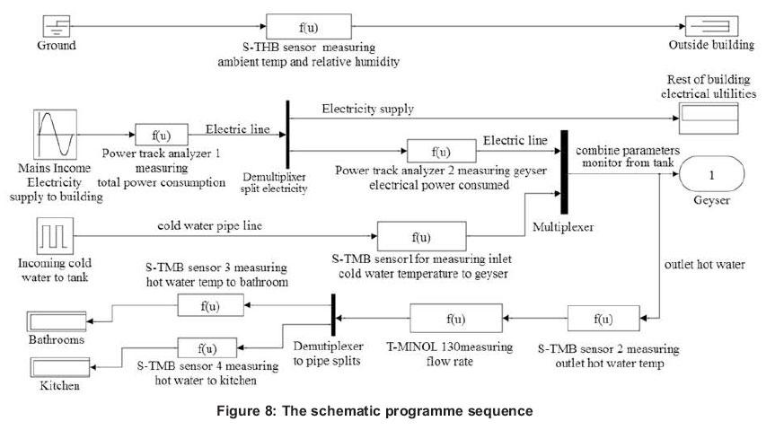 Performance optimization of an air source heat pump water heater