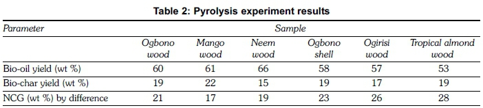Bio-oil yield potential of some tropical woody biomass