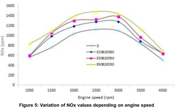 Prediction of diesel engine performance, emissions and
