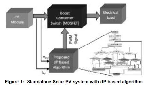 Differential power algorithm based maximum power point