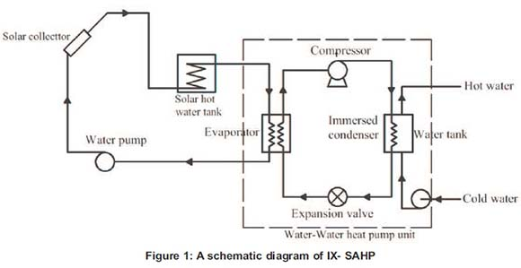 Thermodynamic Analysis Of A Direct Expansion Solar Assisted Heat