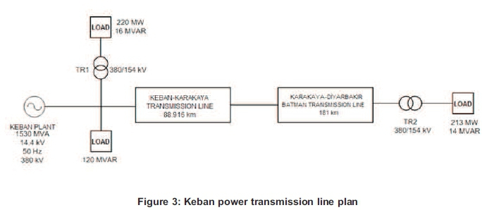 The determination of short circuits and grounding faults in