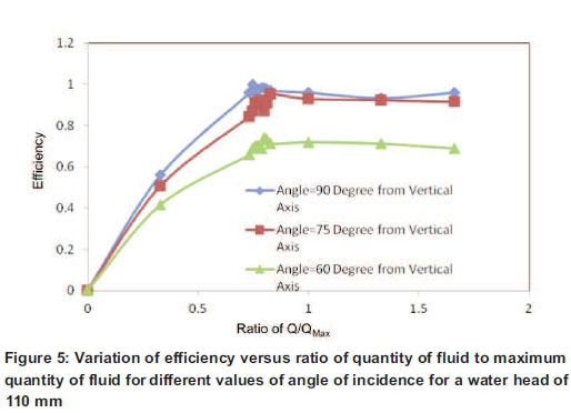 The Effect Of An Angle On The Impact And Flow Quantity On