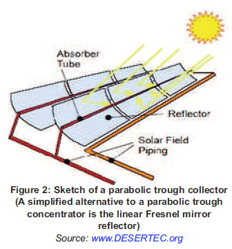 Parabolic Trough Collector Design Software