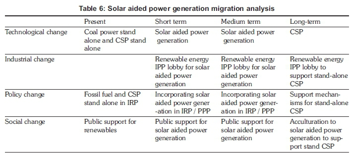 cost benefit analysis solar energy Therefore, this study evaluates the potential of solar energy (se) on society and the environment by evaluating a cost-benefit analysis between solar energy technology (set) and conventional energy resources.