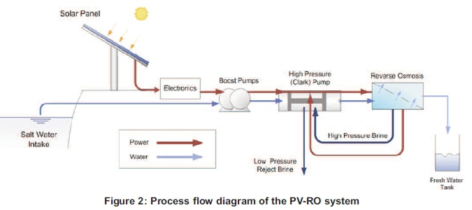 the process flow diagram of the pv-ro system is shown in figure 2