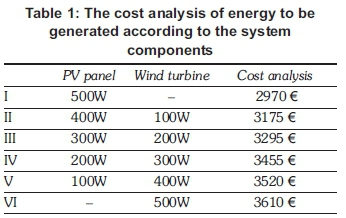 Sizing, design, and installation of an isolated wind