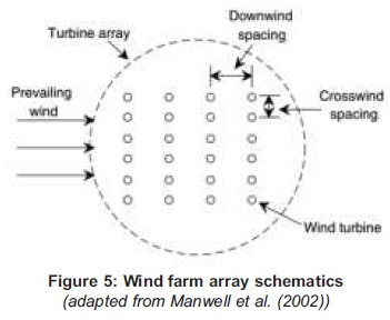 Evaluation of a wind farm project for a smart city in the