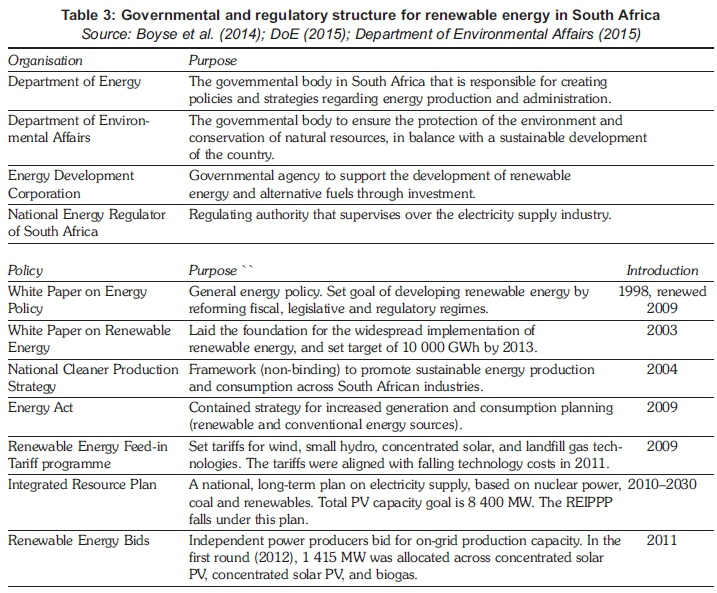 "alternative energy essay thesis Alternative energy essay by shannon roselli ""the two most abundant forms of power on earth are solar and wind"" says ed begley jr solar and wind energy are both."