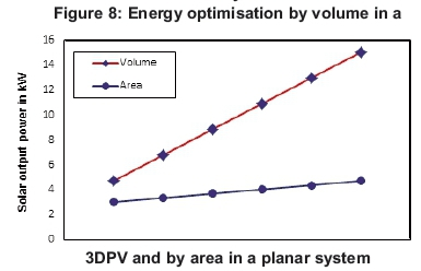 Incorporating a three dimensional photovoltaic structure for optimum