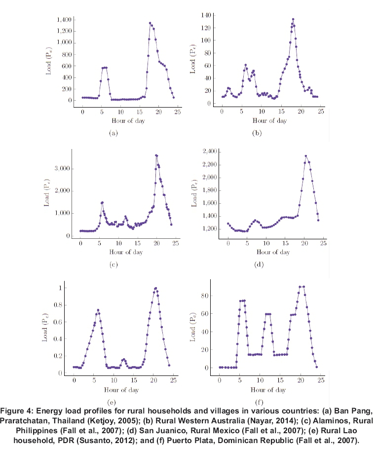 thesis on voltage stability The paper compares the effectiveness of voltage stability indices in providing information about the proximity of voltage instability of a power system.