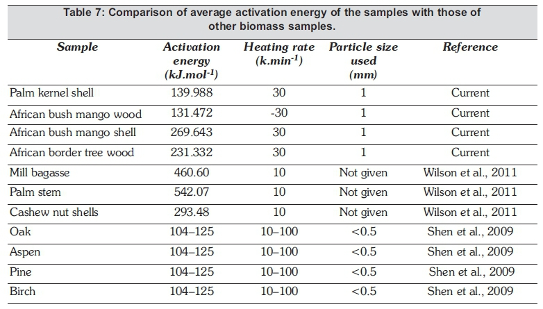 determination of the activation energy essay To determine the activation energy of the reaction between bromide ion and bromate (v) ion in acid solution objectives: by reacting potassium bromide and potassium bromate in the acid  metabolic reprogramming during macrophage activation essay -  current raw 2647 cells were used for this experiment.