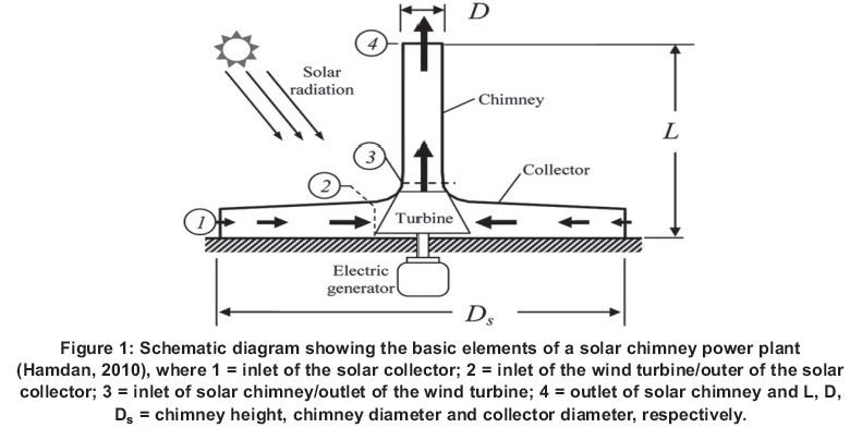 Investigation Of An Octagon Shaped Chimney Solar Power Plant