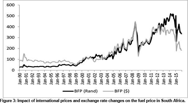 The impact of petrol price movements on South African inflation