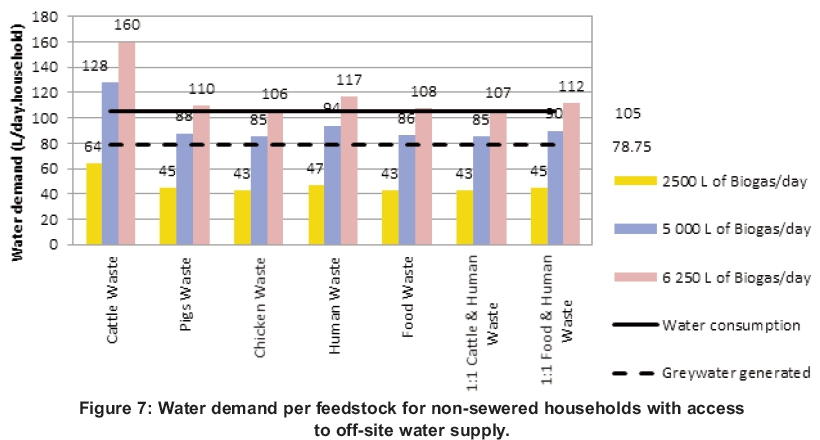 Potential for domestic biogas as household energy supply in South Africa