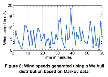 Characterisation of wind speed series and power in Durban