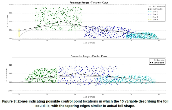 Numerical optimisation of a small-scale wind turbine through