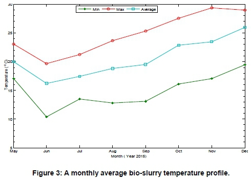 Long-term temperature measurement: Biogas digesters
