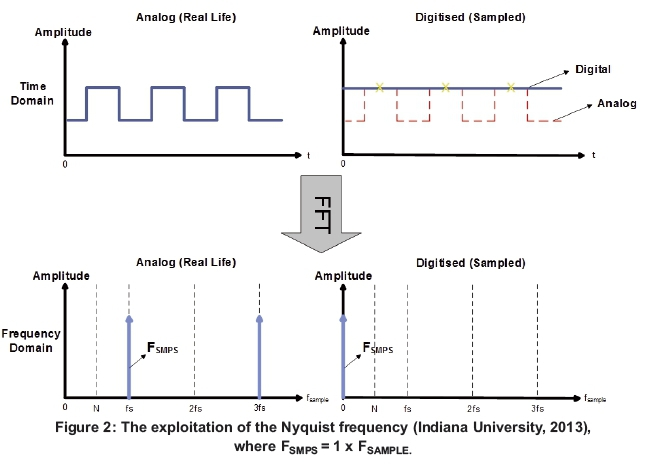 Mitigating interference from switch-mode power supplies in
