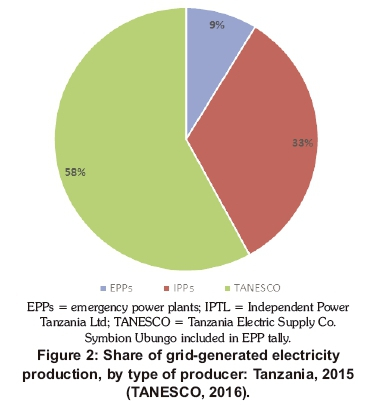A review of private investment in Tanzania's power generation sector