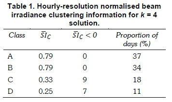 Cluster analysis for classification and forecasting of solar